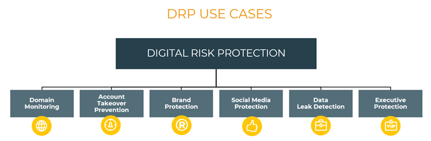 DRP Use Cases chart