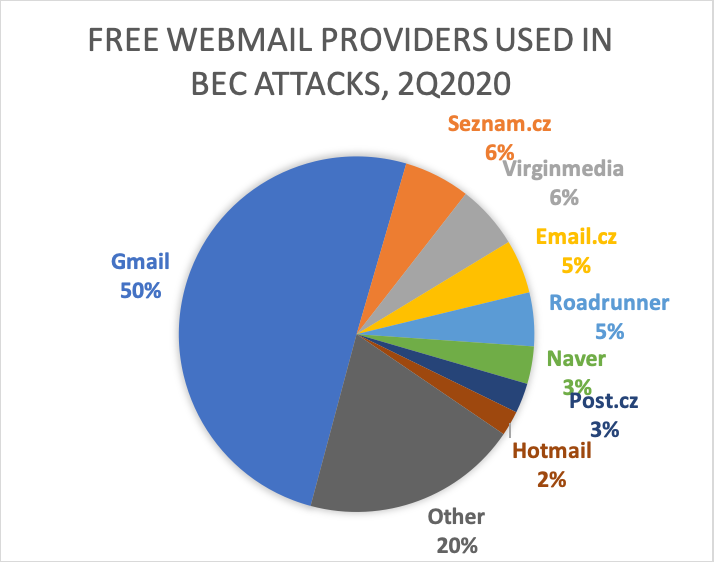 Free Webmail Providers